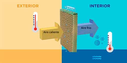 funcionamiento-aire-acondicionado-portatil