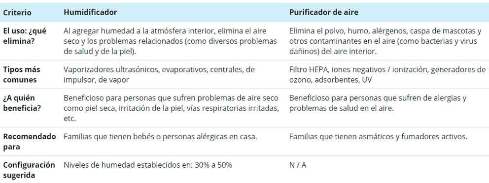humidificador-vs-purificador-de-aire