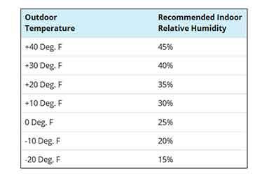tabla-configuracion-humidistato
