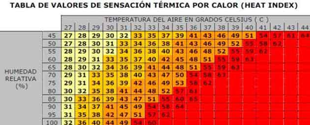 tabla-de-valores-de-sensacion-termica